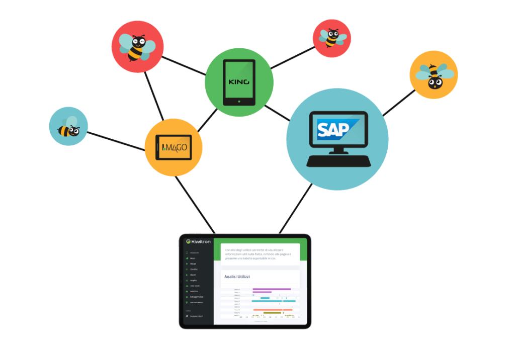API gratuite kiwisat gestionale aziendale