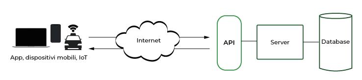 schema API gratuite per trasferimento dati