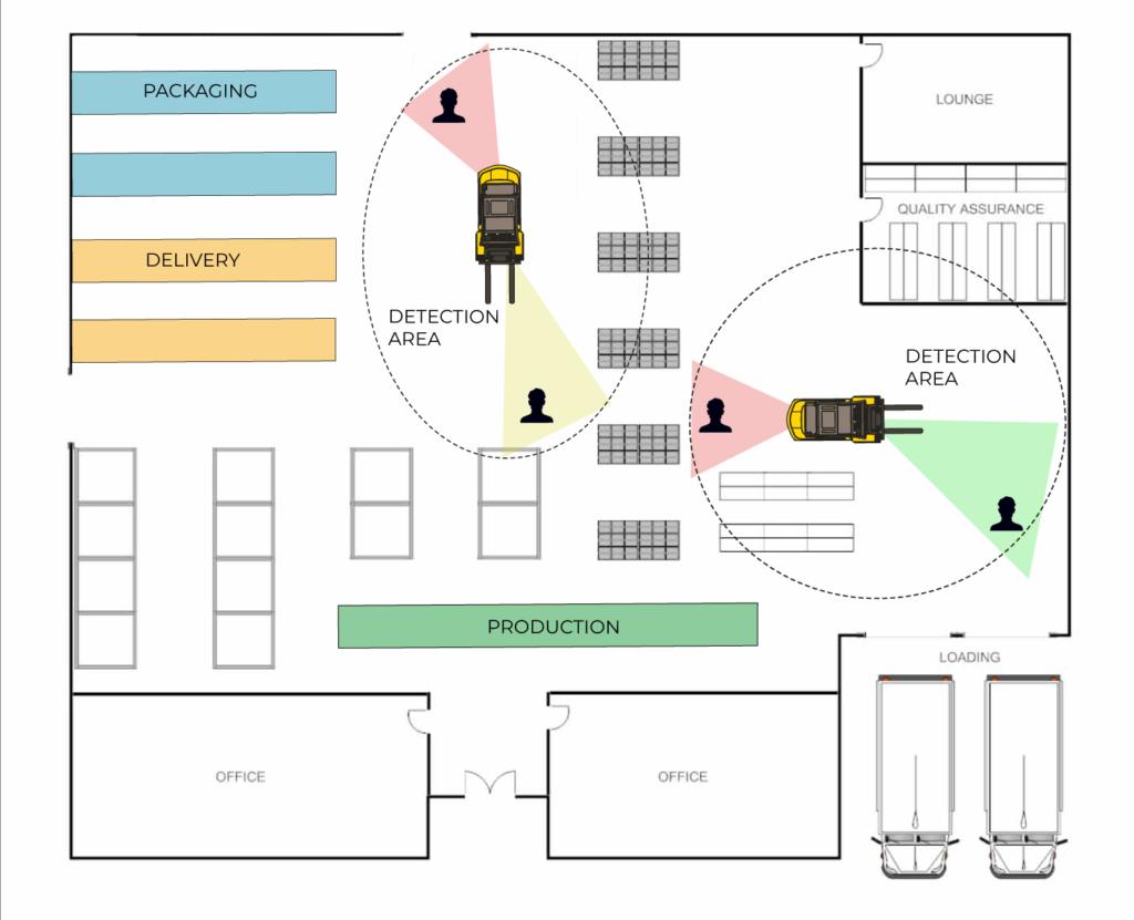 soluzioni 4.0 kiwi-eye rilevamento area